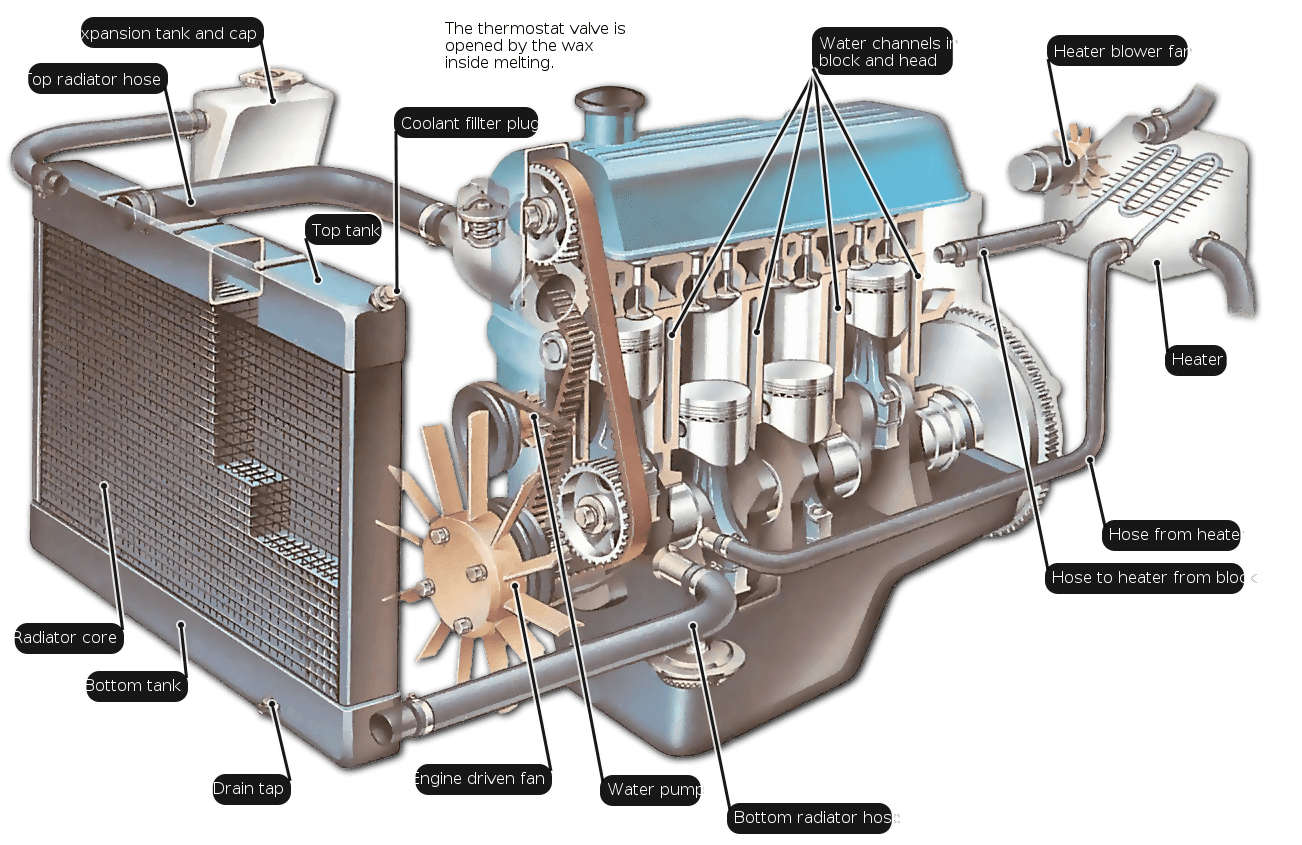 How Does The Engine Cooling System Work
