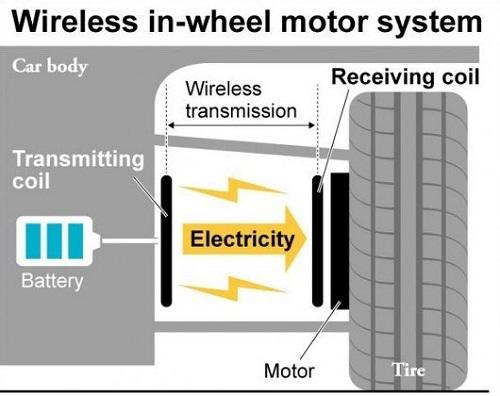 wireless electric motor